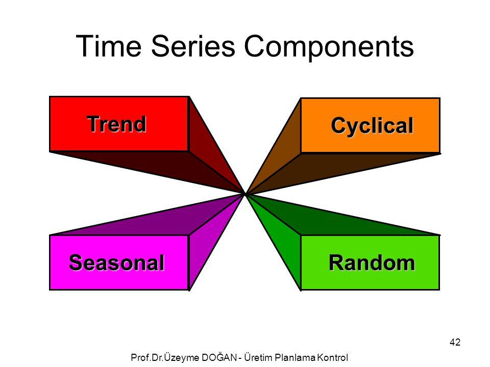 Trend Seasonal Cyclical Random Time Series Components 42 Prof.Dr.Üzeyme DOĞAN - Üretim Planlama Kontrol