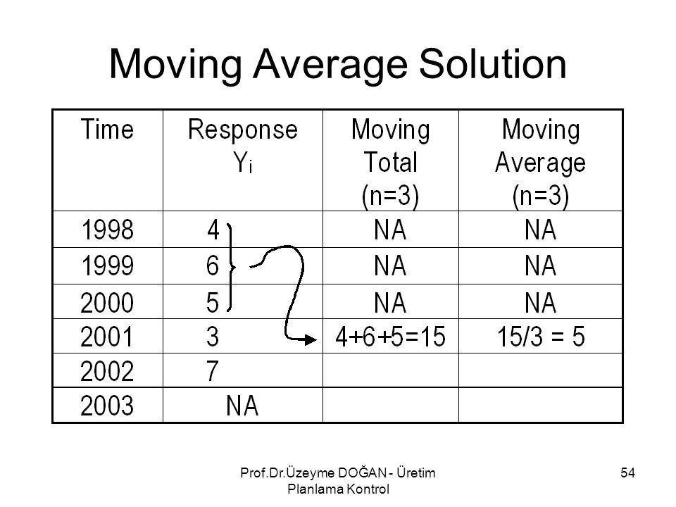 Moving Average Solution 54Prof.Dr.Üzeyme DOĞAN - Üretim Planlama Kontrol