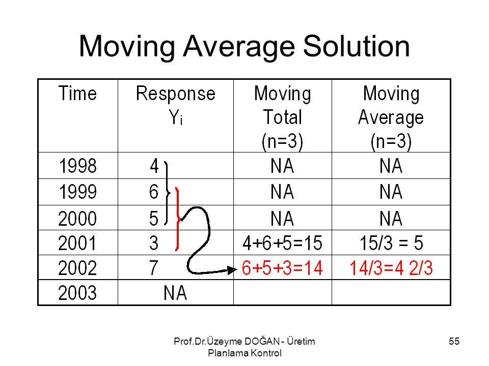 Moving Average Solution 55Prof.Dr.Üzeyme DOĞAN - Üretim Planlama Kontrol