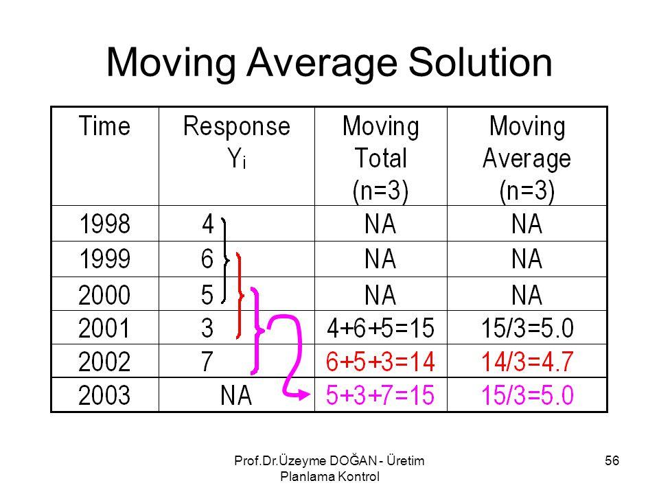 Moving Average Solution 56Prof.Dr.Üzeyme DOĞAN - Üretim Planlama Kontrol