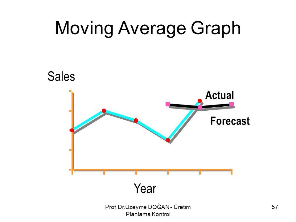 959697989900 Year Sales 2 4 6 8 Actual Forecast Moving Average Graph 57Prof.Dr.Üzeyme DOĞAN - Üretim Planlama Kontrol