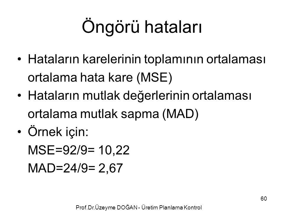 Öngörü hataları Hataların karelerinin toplamının ortalaması ortalama hata kare (MSE) Hataların mutlak değerlerinin ortalaması ortalama mutlak sapma (M