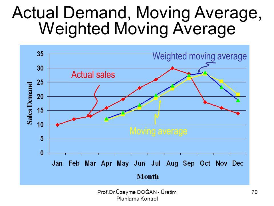 Actual Demand, Moving Average, Weighted Moving Average Actual sales Moving average Weighted moving average 70Prof.Dr.Üzeyme DOĞAN - Üretim Planlama Ko