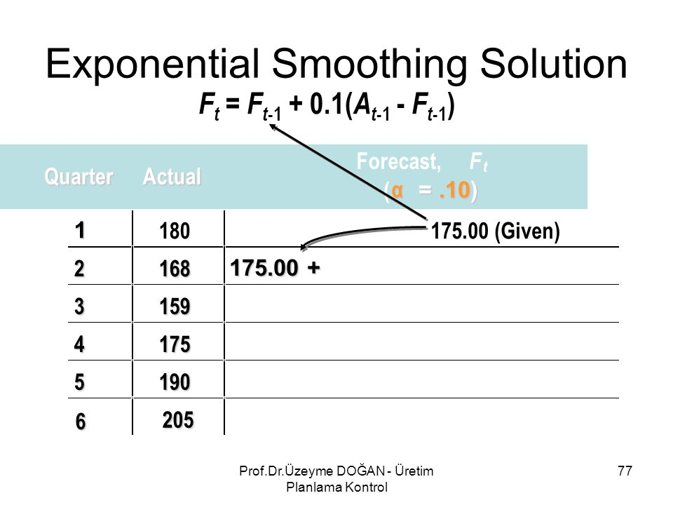 F t = F t -1 + 0.1( A t -1 - F t -1 ) QuarterActual Forecast, F t ( α =.10) 1 180175.00 (Given) 2168 3159 4175 5190 6 205 175.00 + Exponential Smoothing Solution 77Prof.Dr.Üzeyme DOĞAN - Üretim Planlama Kontrol
