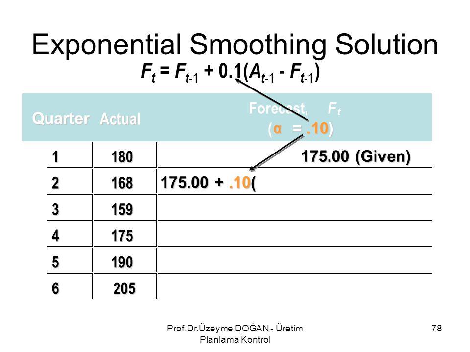 Quarter Actua Actual Forecast, F t ( α =.10) 1180 175.00 (Given) 2168 175.00 +.10( 3159 4175 5190 6205 Exponential Smoothing Solution F t = F t -1 + 0.1( A t -1 - F t -1 ) 78Prof.Dr.Üzeyme DOĞAN - Üretim Planlama Kontrol