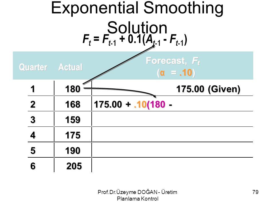 QuarterActual Forecast,F t ( α =.10) 1180 175.00 (Given) 2168 175.00 +.10(180 - 3159 4175 5190 6205 Exponential Smoothing Solution F t = F t -1 + 0.1( A t -1 - F t -1 ) 79Prof.Dr.Üzeyme DOĞAN - Üretim Planlama Kontrol