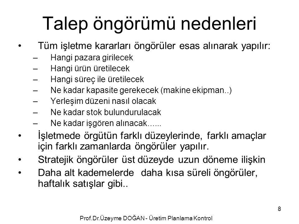 Forecast of Sales by Hour for Fast Food Restaurant 11-12 12-1 1-2 2-3 3-4 4-5 5-6 6-7 7-8 8-9 9-10 10-11 199 Prof.Dr.Üzeyme DOĞAN - Üretim Planlama Kontrol