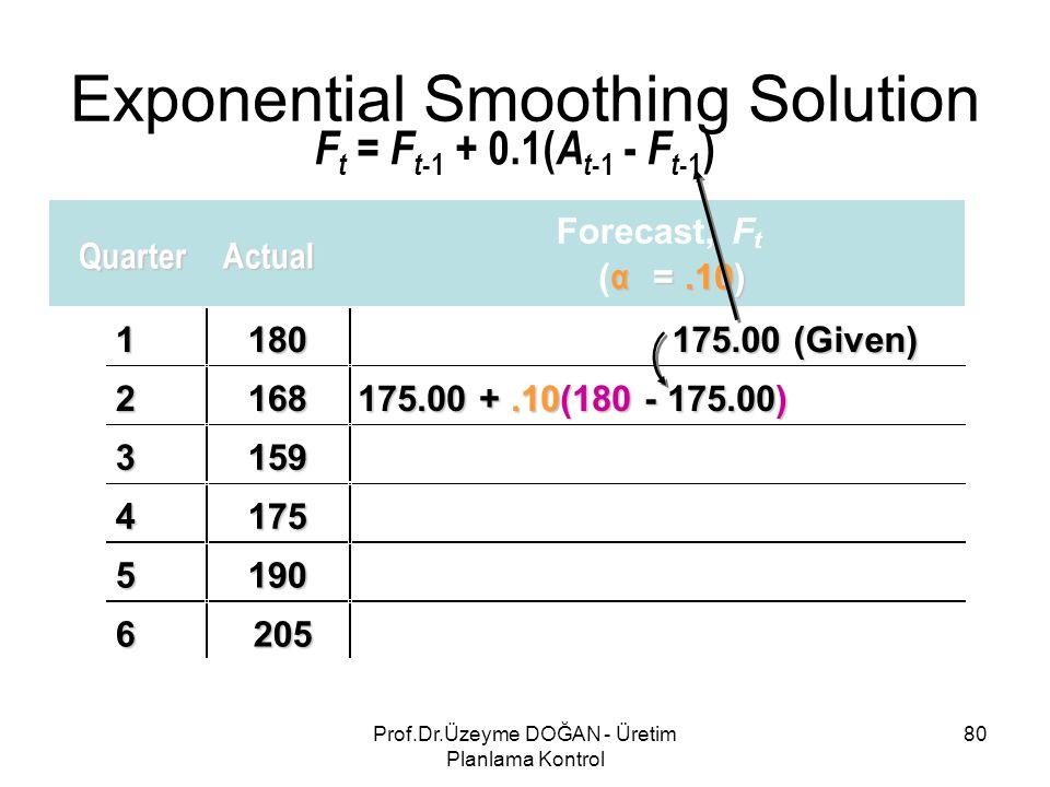 QuarterActual Forecast,F t ( α =.10) 1180 175.00 (Given) 2168 175.00 +.10(180 - 175.00) 3159 4175 5190 6205 Exponential Smoothing Solution F t = F t -1 + 0.1( A t -1 - F t -1 ) 80Prof.Dr.Üzeyme DOĞAN - Üretim Planlama Kontrol