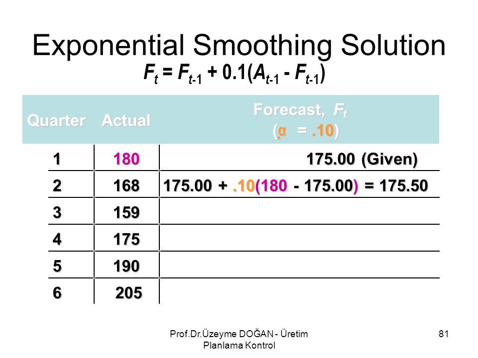 QuarterActual Forecast,F t ( αααα =.10) 1180 175.00 (Given) 2168 175.00 +.10(180 - 175.00) = 175.50 3159 4175 5190 6205 Exponential Smoothing Solution F t = F t -1 + 0.1( A t -1 - F t -1 ) 81Prof.Dr.Üzeyme DOĞAN - Üretim Planlama Kontrol