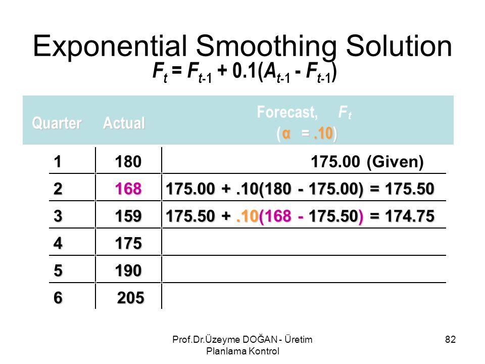 F t = F t -1 + 0.1( A t -1 - F t -1 ) QuarterActual Forecast, F t ( α =.10) 1180175.00 (Given) 2168 175.00 +.10(180 - 175.00) = 175.50 3159 175.50 +.10(168 - 175.50) = 174.75 4175 5190 6205 Exponential Smoothing Solution 82Prof.Dr.Üzeyme DOĞAN - Üretim Planlama Kontrol