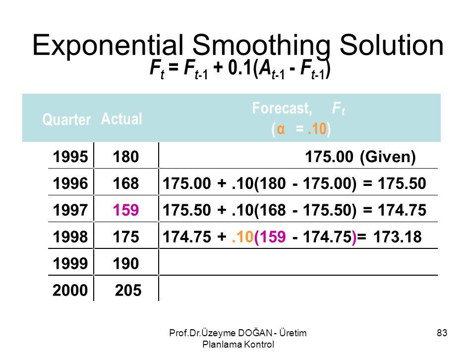 F t = F t -1 + 0.1( A t -1 - F t -1 ) Quarter Actual Forecast, F t ( α =.10) 1995180175.00 (Given) 1996168175.00 +.10(180 - 175.00) = 175.50 1997159175.50 +.10(168 - 175.50) = 174.75 1998175 1999190 2000205 174.75 +.10(159 - 174.75)= 173.18 Exponential Smoothing Solution 83Prof.Dr.Üzeyme DOĞAN - Üretim Planlama Kontrol
