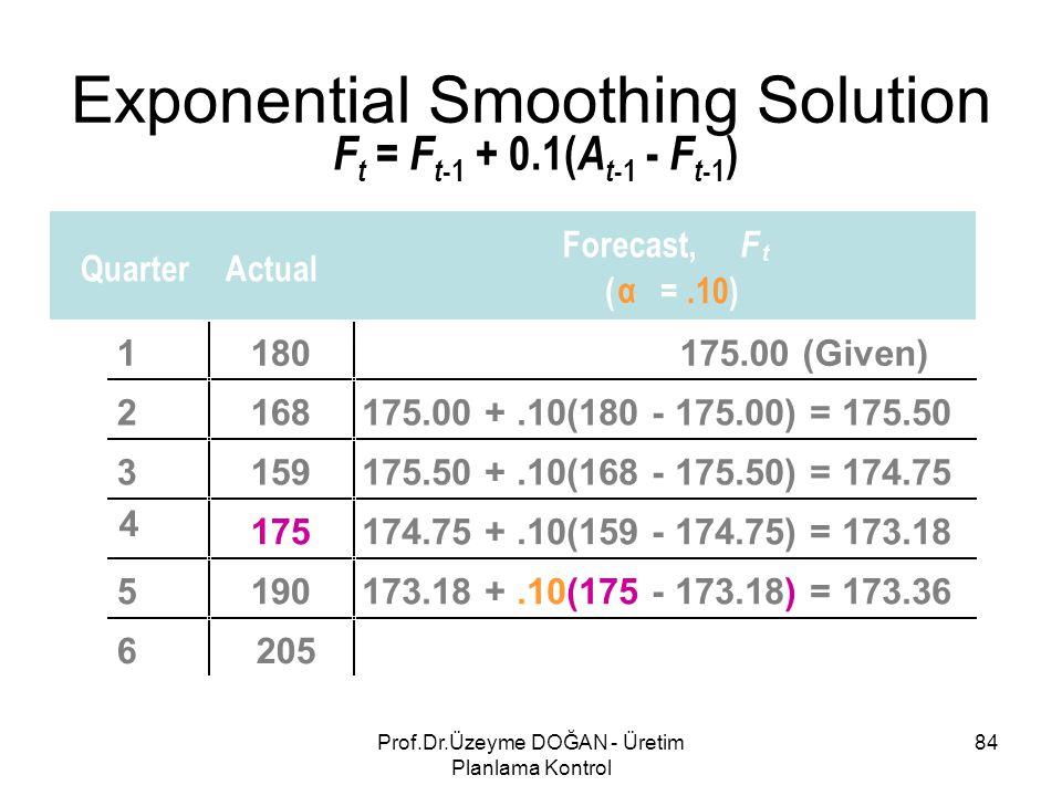 F t = F t -1 + 0.1( A t -1 - F t -1 ) QuarterActual Forecast, F t ( α =.10) 1180175.00 (Given) 2168175.00 +.10(180 - 175.00) = 175.50 3159175.50 +.10(168 - 175.50) = 174.75 4 175174.75 +.10(159 - 174.75) = 173.18 5190173.18 +.10(175 - 173.18) = 173.36 6205 Exponential Smoothing Solution 84Prof.Dr.Üzeyme DOĞAN - Üretim Planlama Kontrol