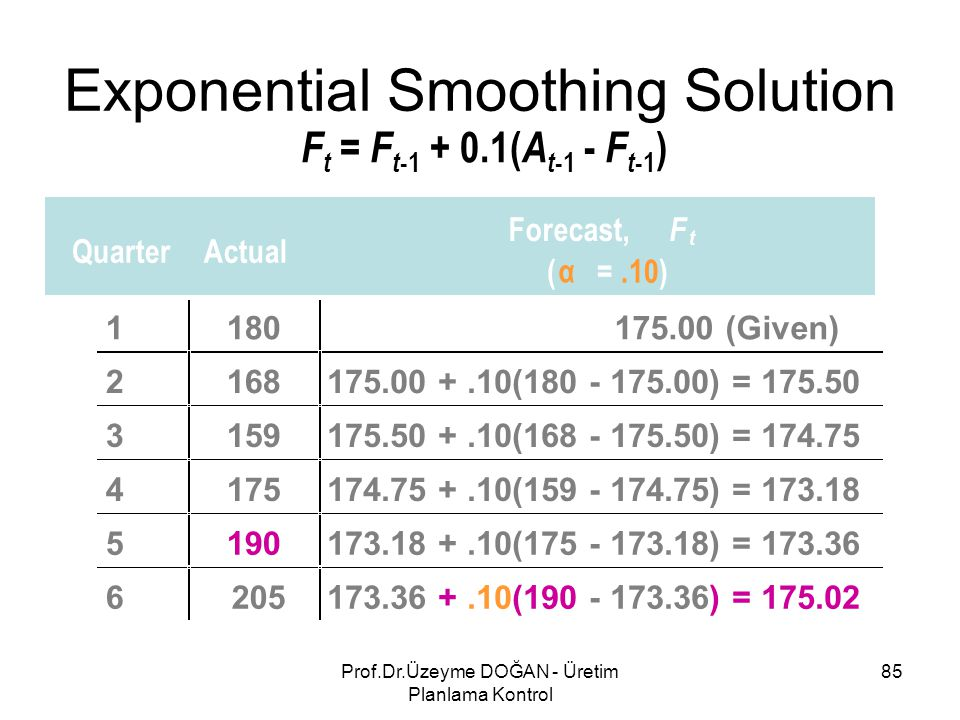F t = F t -1 + 0.1( A t -1 - F t -1 ) QuarterActual Forecast, F t ( α =.10) 1180175.00 (Given) 2168175.00 +.10(180 - 175.00) = 175.50 3159175.50 +.10(168 - 175.50) = 174.75 4175174.75 +.10(159 - 174.75) = 173.18 5190173.18 +.10(175 - 173.18) = 173.36 6205173.36 +.10(190 - 173.36) = 175.02 Exponential Smoothing Solution 85Prof.Dr.Üzeyme DOĞAN - Üretim Planlama Kontrol