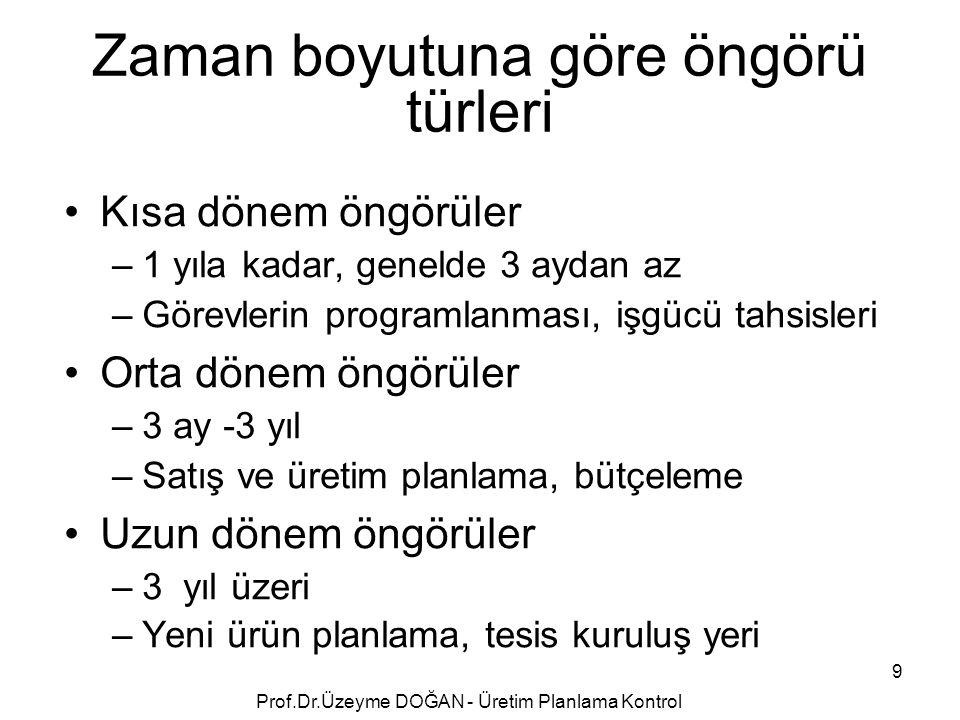 Standard Error of the Estimate 160 Prof.Dr.Üzeyme DOĞAN - Üretim Planlama Kontrol