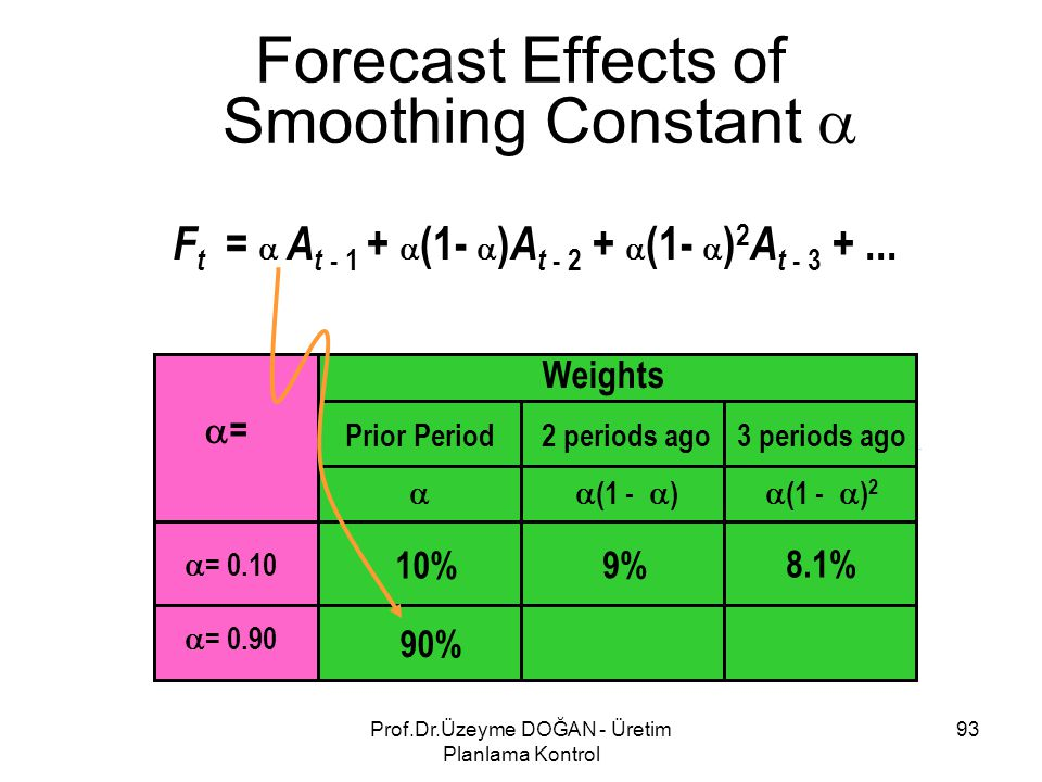 F t =  A t - 1 +  (1-  ) A t - 2 +  (1-  ) 2 A t - 3 +... Forecast Effects of Smoothing Constant  Weights Prior Period  2 periods ago  (1 - 