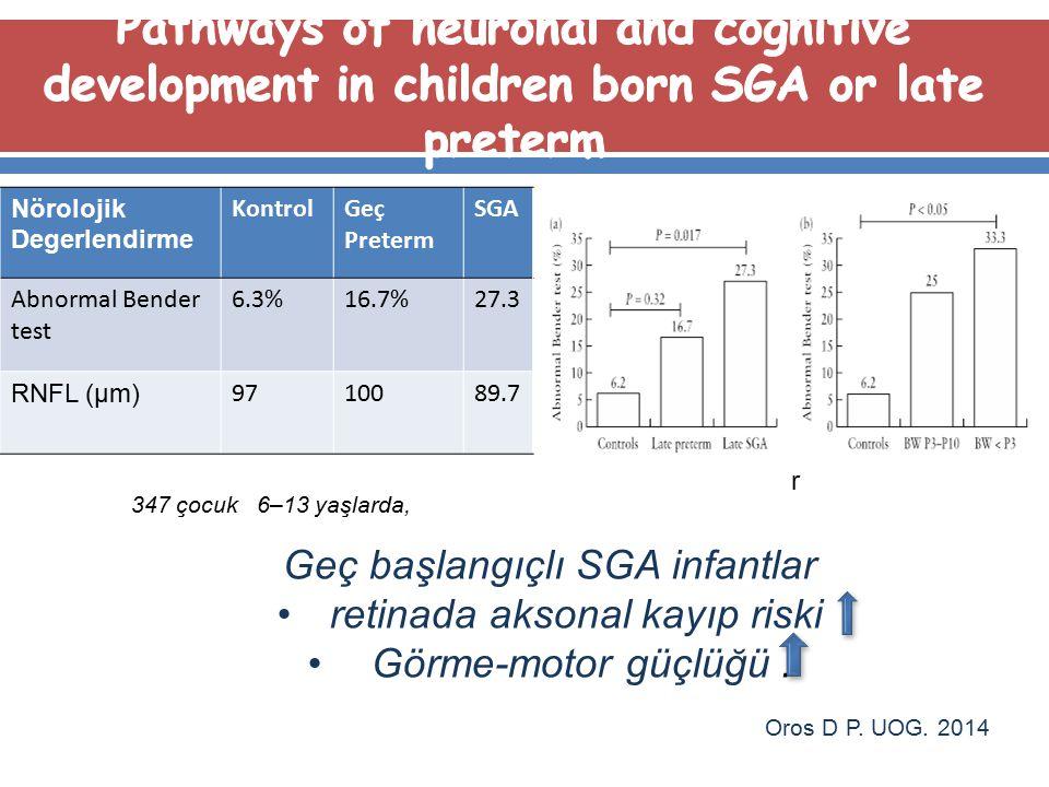 Oros D P. UOG. 2014 Nörolojik Degerlendirme KontrolGeç Preterm SGA Abnormal Bender test 6.3%16.7%27.3 RNFL (μm) 9710089.7 Geç başlangıçlı SGA infantla