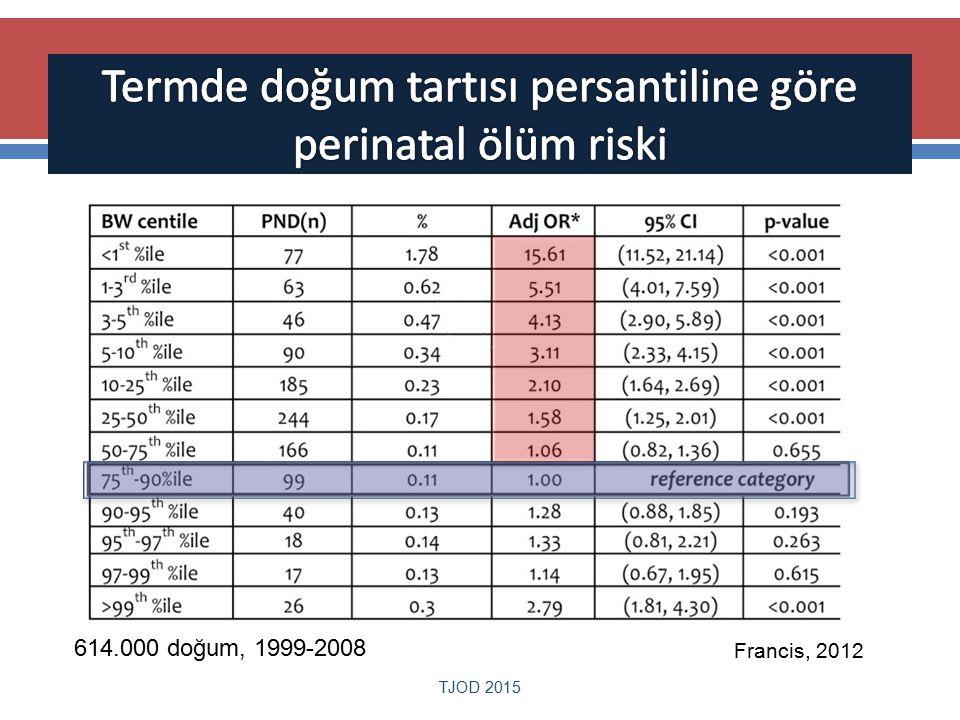 TJOD 2015 Francis, 2012 614.000 doğum, 1999-2008