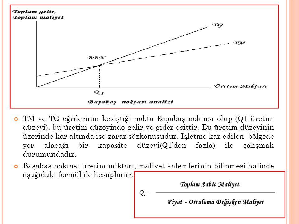 TM ve TG eğrilerinin kesiştiği nokta Başabaş noktası olup (Q1 üretim düzeyi), bu üretim düzeyinde gelir ve gider eşittir. Bu üretim düzeyinin üzerinde