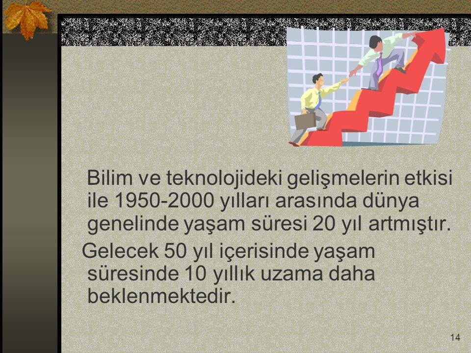 14 Bilim ve teknolojideki gelişmelerin etkisi ile 1950-2000 yılları arasında dünya genelinde yaşam süresi 20 yıl artmıştır.