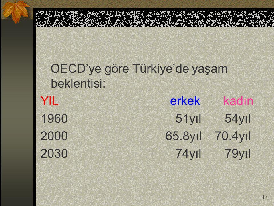 17 OECD'ye göre Türkiye'de yaşam beklentisi: YIL erkek kadın 1960 51yıl 54yıl 2000 65.8yıl 70.4yıl 2030 74yıl 79yıl