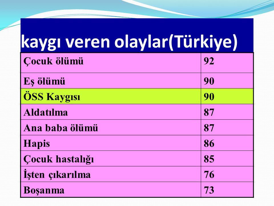 kaygı veren olaylar(Türkiye) Çocuk ölümü92 Eş ölümü90 ÖSS Kaygısı90 Aldatılma87 Ana baba ölümü87 Hapis86 Çocuk hastalığı85 İşten çıkarılma76 Boşanma73