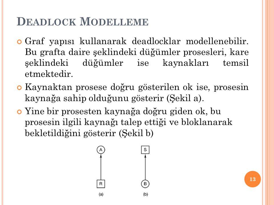 D EADLOCK M ODELLEME Graf yapısı kullanarak deadlocklar modellenebilir. Bu grafta daire şeklindeki düğümler prosesleri, kare şeklindeki düğümler ise k