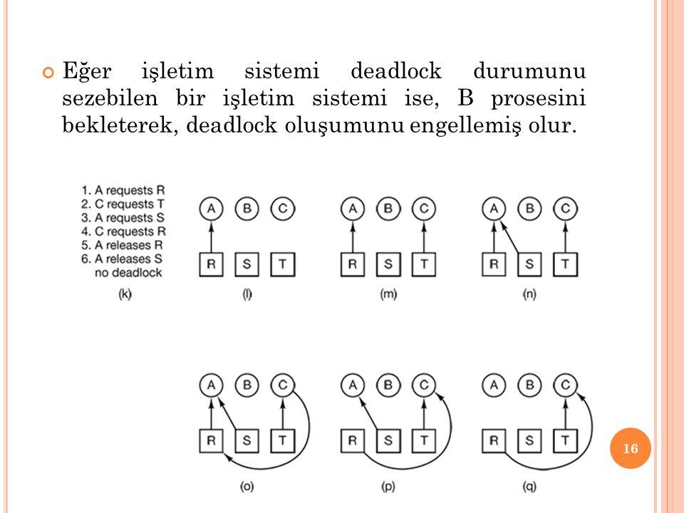 Eğer işletim sistemi deadlock durumunu sezebilen bir işletim sistemi ise, B prosesini bekleterek, deadlock oluşumunu engellemiş olur. 16