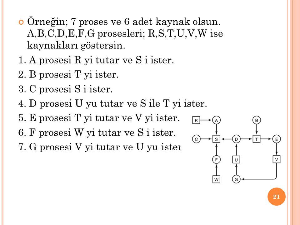 Örneğin; 7 proses ve 6 adet kaynak olsun. A,B,C,D,E,F,G prosesleri; R,S,T,U,V,W ise kaynakları göstersin. 1. A prosesi R yi tutar ve S i ister. 2. B p