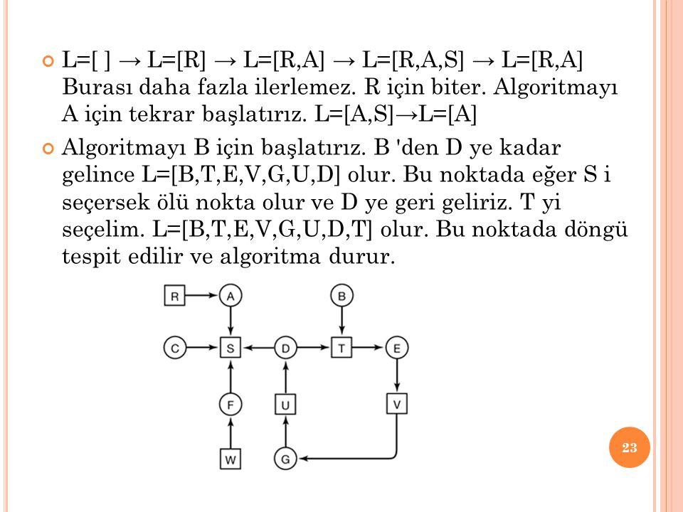 L=[ ] → L=[R] → L=[R,A] → L=[R,A,S] → L=[R,A] Burası daha fazla ilerlemez. R için biter. Algoritmayı A için tekrar başlatırız. L=[A,S]→L=[A] Algoritma