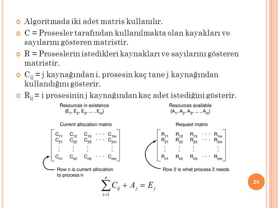 Algoritmada iki adet matris kullanılır. C = Prosesler tarafından kullanılmakta olan kayakları ve sayılarını gösteren matristir. R = Proseslerin istedi