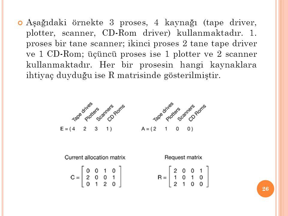 Aşağıdaki örnekte 3 proses, 4 kaynağı (tape driver, plotter, scanner, CD-Rom driver) kullanmaktadır.