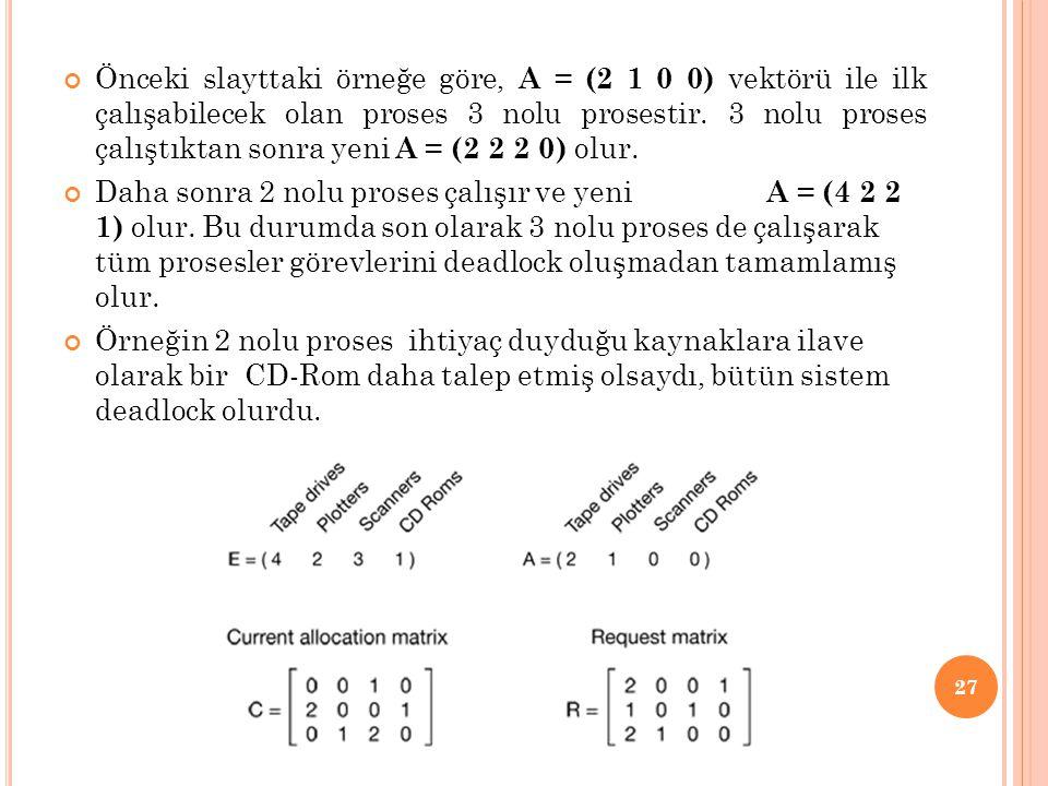 Önceki slayttaki örneğe göre, A = (2 1 0 0) vektörü ile ilk çalışabilecek olan proses 3 nolu prosestir. 3 nolu proses çalıştıktan sonra yeni A = (2 2