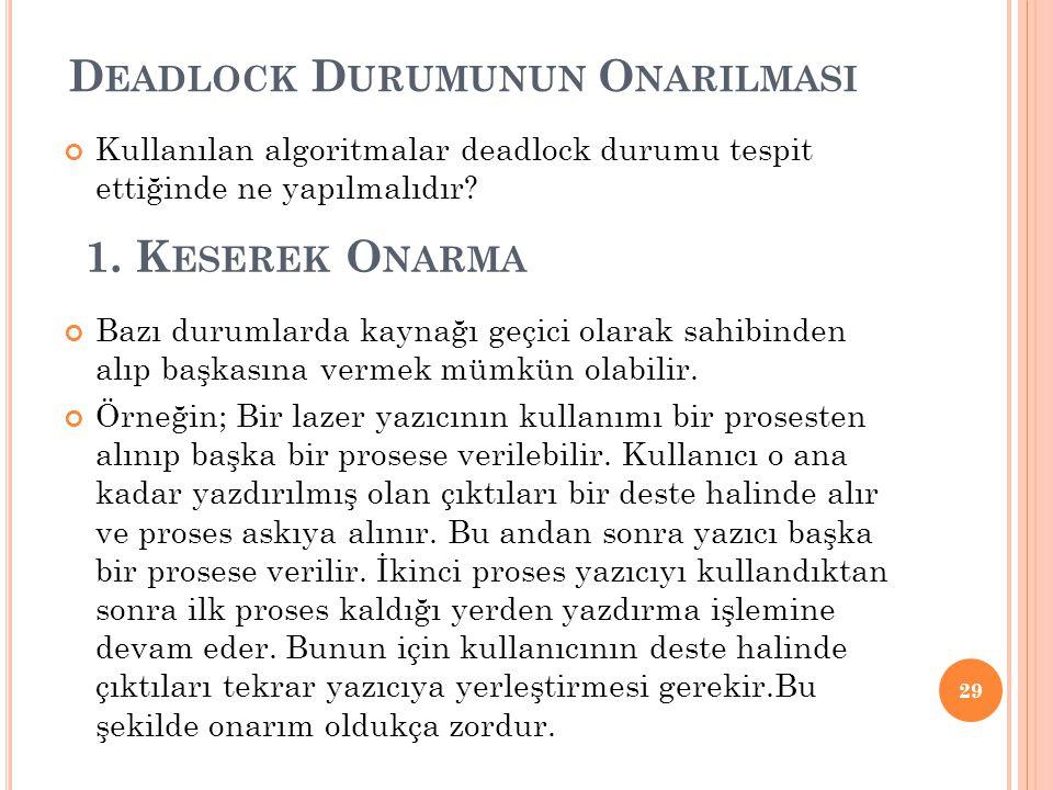 D EADLOCK D URUMUNUN O NARILMASI Kullanılan algoritmalar deadlock durumu tespit ettiğinde ne yapılmalıdır? Bazı durumlarda kaynağı geçici olarak sahib