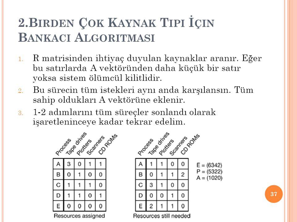 2.B IRDEN Ç OK K AYNAK T IPI İ ÇIN B ANKACI A LGORITMASI 1. R matrisinden ihtiyaç duyulan kaynaklar aranır. Eğer bu satırlarda A vektöründen daha küçü