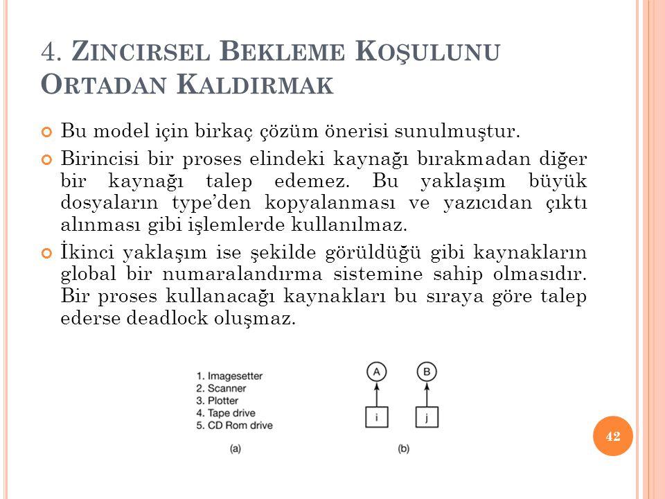 4. Z INCIRSEL B EKLEME K OŞULUNU O RTADAN K ALDIRMAK Bu model için birkaç çözüm önerisi sunulmuştur. Birincisi bir proses elindeki kaynağı bırakmadan