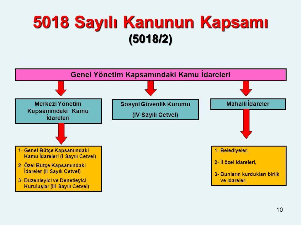 Orta Vadeli ProgramDPT (Kalkınma Bakanlığı)Mayıs Sonu Orta Vadeli Mali PlanMaliye Bakanlığı15 Haziran Bütçe Çağrısı ve Eki Bütçe Hazırlama Rehberi Maliye BakanlığıHaziran Sonu Yatırım Genelgesi ve eki Yatırım Programı DPT (Kalkınma Bakanlığı)Haziran Sonu Bütçe Gelir ve Gider Teklifleri Kamu İdareleriTemmuz Sonu Yatırım TeklifleriKamu İdareleriTemmuz Sonu Bütçe ve Performans Tasarılarının TBMM'ye Sevki Bakanlar Kurulu1-17 Ekim Bütçe Kanun Tasarısının TBMM'de Görüşülmesi TBMM Plan Bütçe Komisyonu TBMM Genel Kurul 17 Ekim-10 Aralık 10 Aralık-30 Aralık Bütçe Kanun Tasarısının Kanunlaşması TBMM ve Cumhurbaşkanı 25 Aralık-31 Aralık Yürürlükİcra1 Ocak-31 Aralık