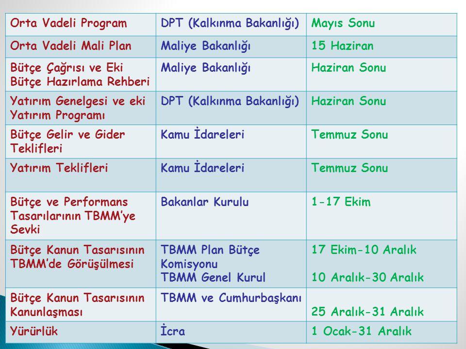 Orta Vadeli ProgramDPT (Kalkınma Bakanlığı)Mayıs Sonu Orta Vadeli Mali PlanMaliye Bakanlığı15 Haziran Bütçe Çağrısı ve Eki Bütçe Hazırlama Rehberi Mal