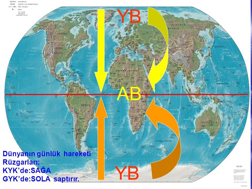 AB YB Dünyanın günlük hareketi Rüzgarları; KYK'de:SAĞA GYK'de:SOLA saptırır.