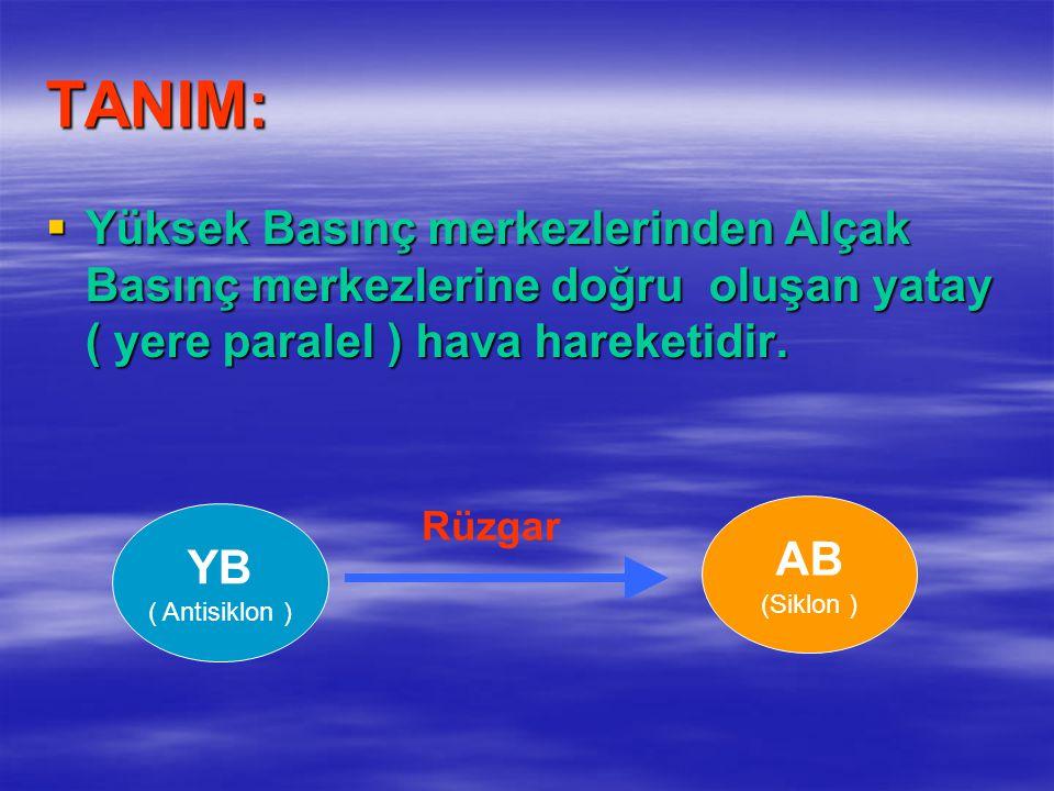 TANIM:  Yüksek Basınç merkezlerinden Alçak Basınç merkezlerine doğru oluşan yatay ( yere paralel ) hava hareketidir. YB ( Antisiklon ) AB (Siklon ) R