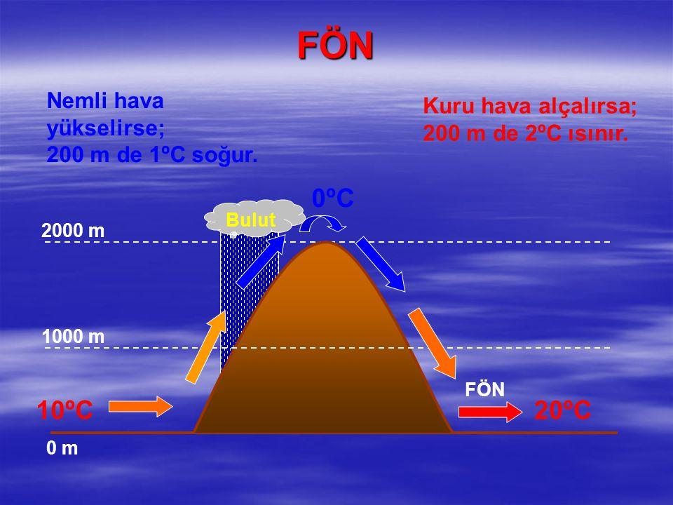 FÖN Bulut 0 m 1000 m 2000 m 10ºC 0ºC0ºC 20ºC Nemli hava yükselirse; 200 m de 1ºC soğur. Kuru hava alçalırsa; 200 m de 2ºC ısınır. FÖN