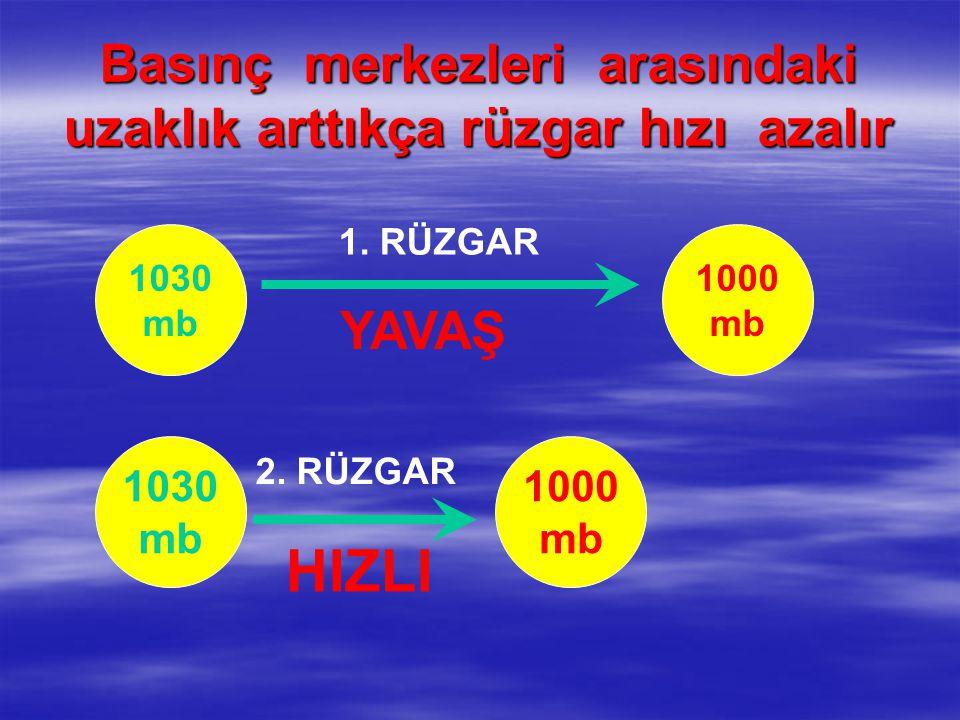 Basınç merkezleri arasındaki uzaklık arttıkça rüzgar hızı azalır 1030 mb 1000 mb 1. RÜZGAR 1000 mb 1030 mb 2. RÜZGAR YAVAŞ HIZLI