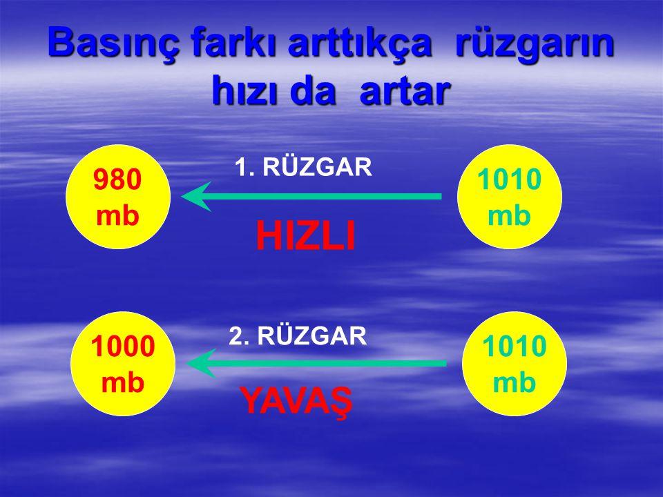 Basınç farkı arttıkça rüzgarın hızı da artar 980 mb 1010 mb 1. RÜZGAR 1000 mb 1010 mb 2. RÜZGAR YAVAŞ HIZLI