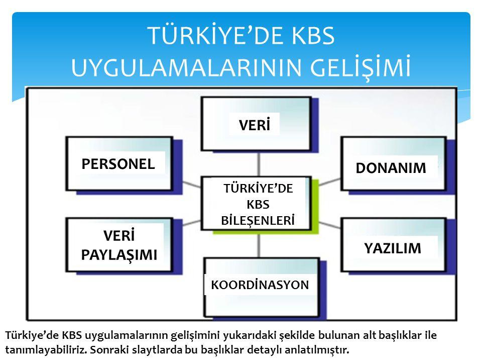 TÜRKİYE'DE KBS UYGULAMALARININ GELİŞİMİ VERİ DONANIM PERSONEL VERİ PAYLAŞIMI KOORDİNASYON YAZILIM TÜRKİYE'DE KBS BİLEŞENLERİ Türkiye'de KBS uygulamalarının gelişimini yukarıdaki şekilde bulunan alt başlıklar ile tanımlayabiliriz.