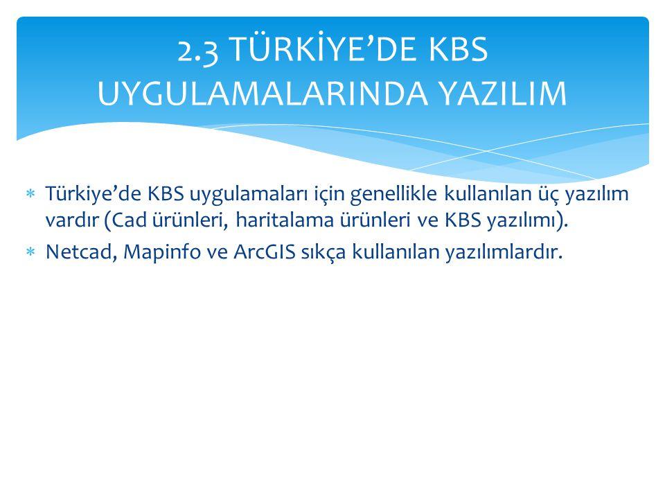 Türkiye'de KBS uygulamaları için genellikle kullanılan üç yazılım vardır (Cad ürünleri, haritalama ürünleri ve KBS yazılımı).