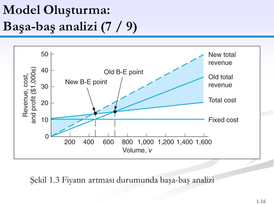 1-16 Model Oluşturma: Başa-baş analizi (7 / 9) Şekil 1.3 Fiyatın artması durumunda başa-baş analizi