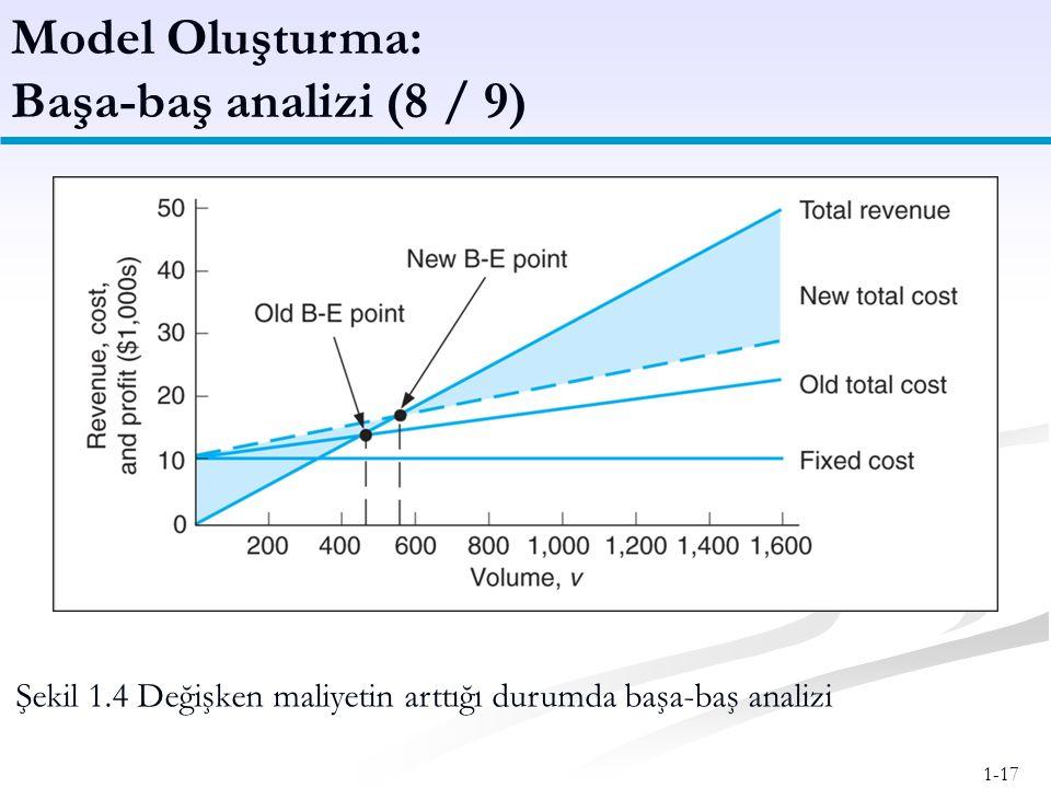 1-17 Model Oluşturma: Başa-baş analizi (8 / 9) Şekil 1.4 Değişken maliyetin arttığı durumda başa-baş analizi