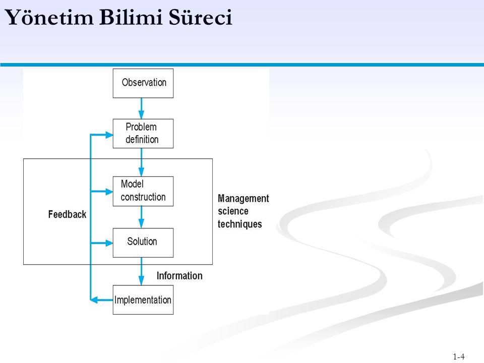 1-4 Yönetim Bilimi Süreci