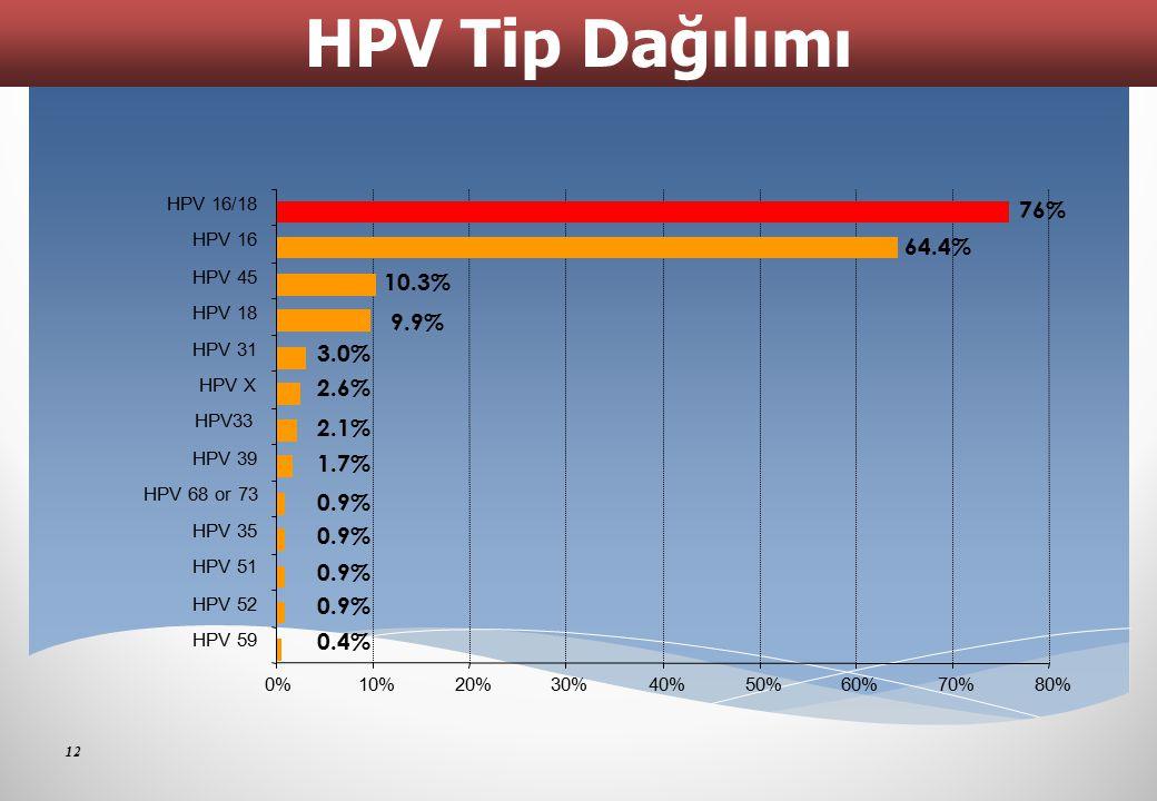 12 0%10%20%30%40%50%60%70%80% HPV 59 HPV 52 HPV 51 HPV 35 HPV 68 or 73 HPV 39 HPV33 HPV X HPV 31 HPV 18 HPV 45 HPV 16 HPV 16/18 76% 64.4% 10.3% 9.9% 3
