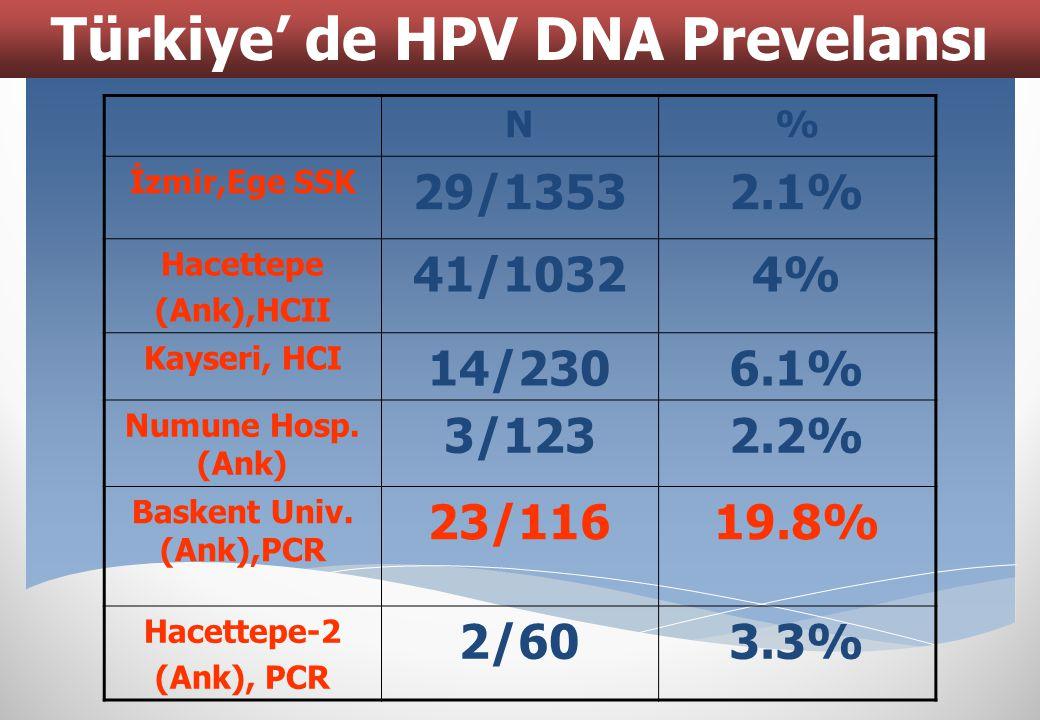 N% İzmir,Ege SSK 29/13532.1% Hacettepe (Ank),HCII 41/10324% Kayseri, HCI 14/2306.1% Numune Hosp. (Ank) 3/1232.2% Baskent Univ. (Ank),PCR 23/11619.8% H