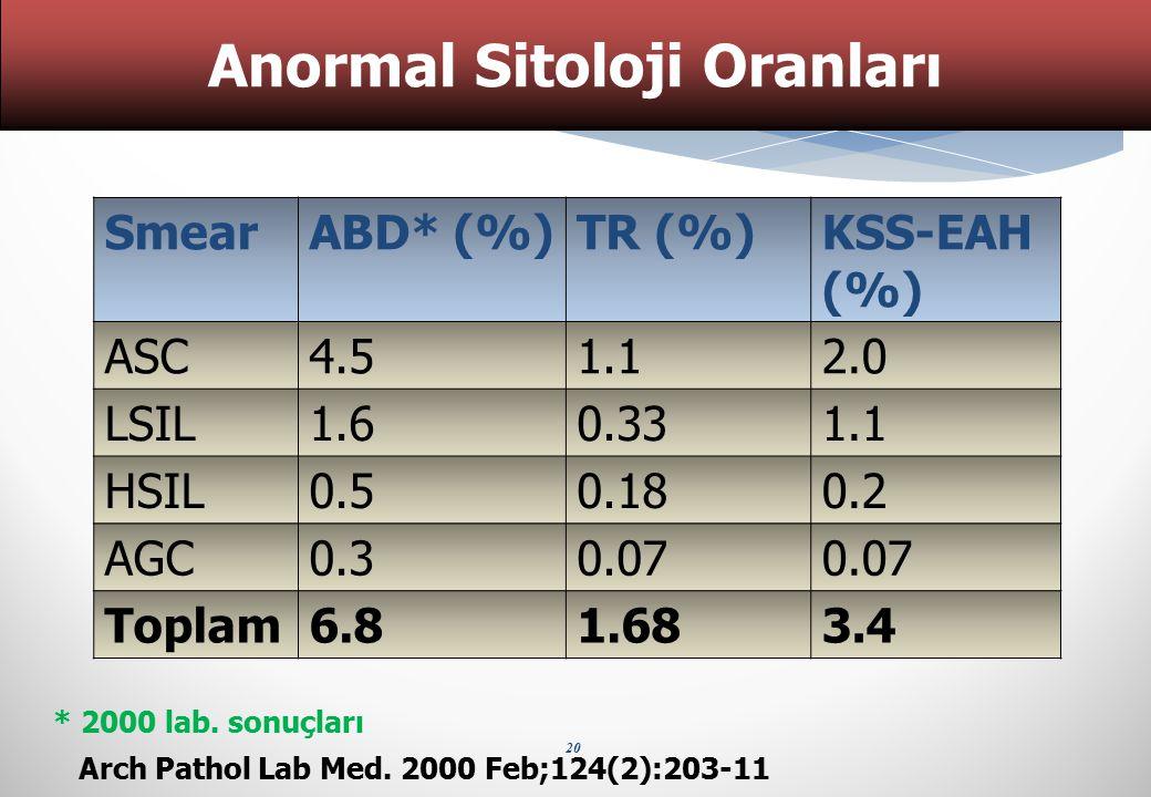 20 Arch Pathol Lab Med. 2000 Feb;124(2):203-11 * 2000 lab. sonuçları Anormal Sitoloji Oranları SmearABD* (%)TR (%)KSS-EAH (%) ASC4.51.12.0 LSIL1.60.33